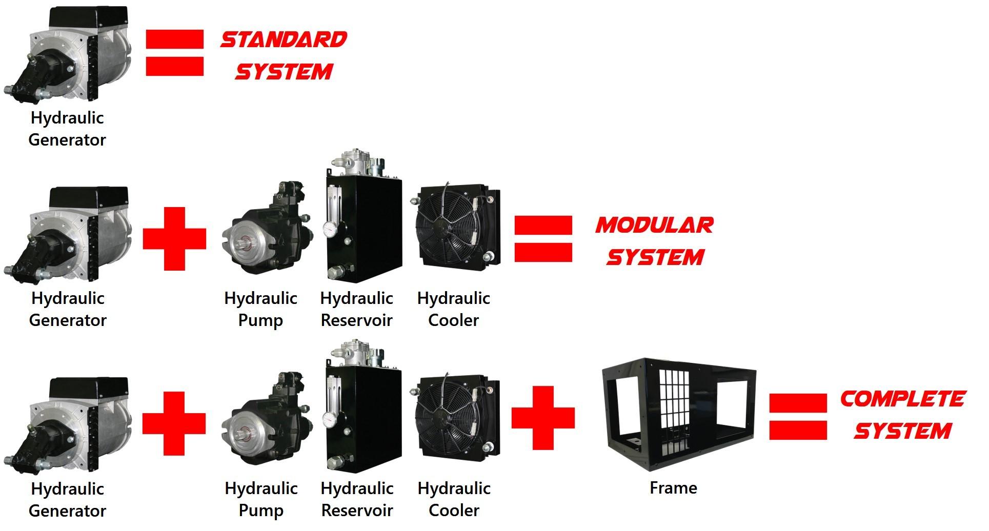 Generator systems comparison