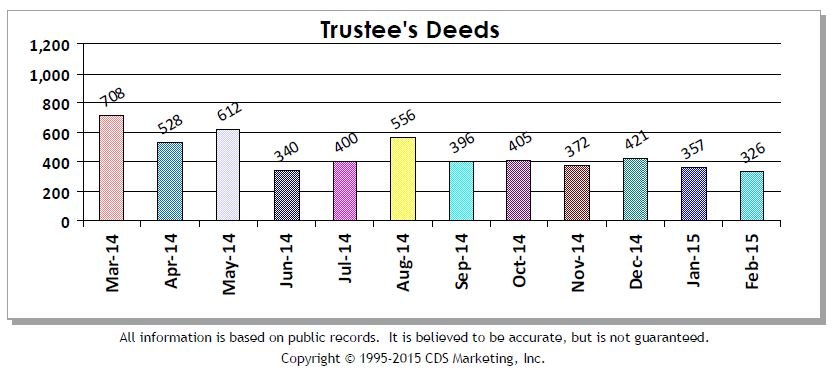 Trustees Deeds Feb