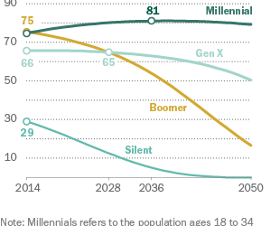 Millennials To Surpass Baby Boomer Population In 2015