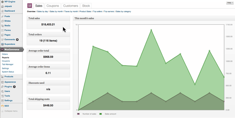 Sell with WordPress WooCommerce Sales Reporting