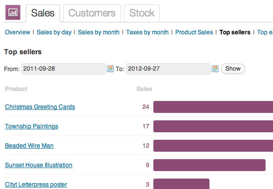Sell with WordPress WooCommerce Product Sales Reporting
