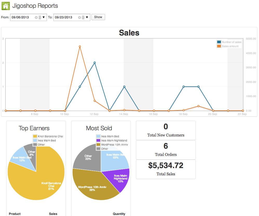 Sell with WordPress | Jigoshop Reporting