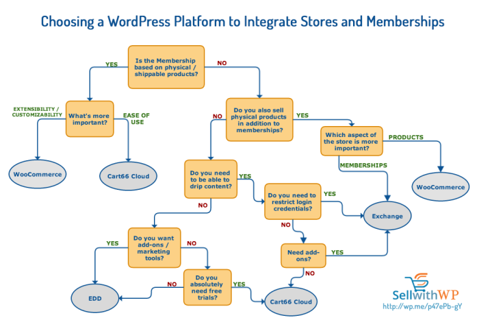 Sell with WP | Integrating Membership Sites with WordPress eCommerce Plugins
