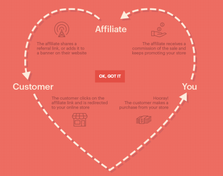 AffiliateWP Review How it Works