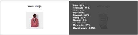 WIPS Ranking Score