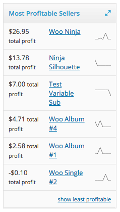 WooCommerce Cost of Goods most profitable sellers