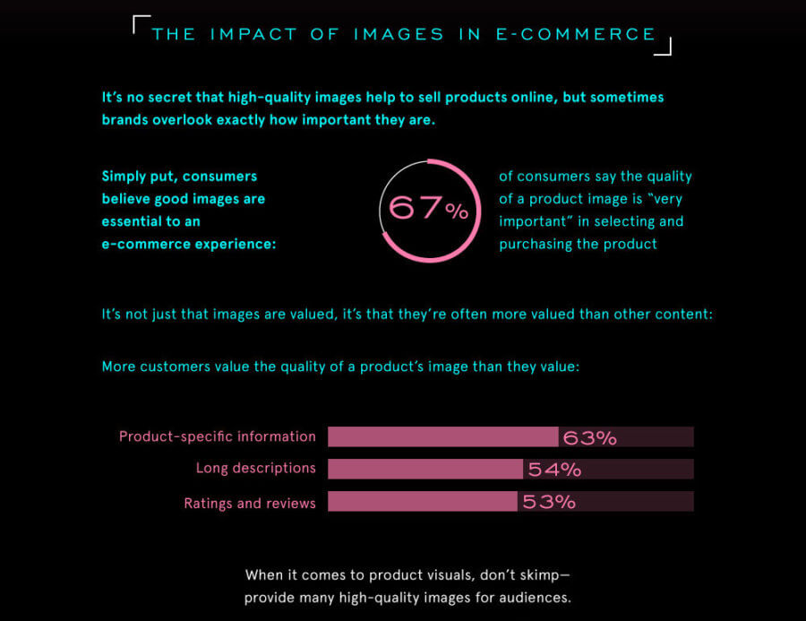 Impact of images in ecommerce