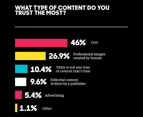 What type of content do people trust