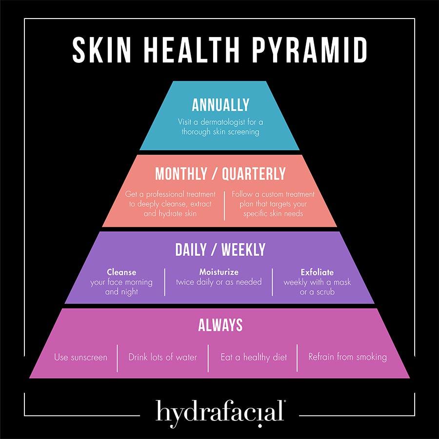 Skin Care Pyramid for Hydrafacial Treatments