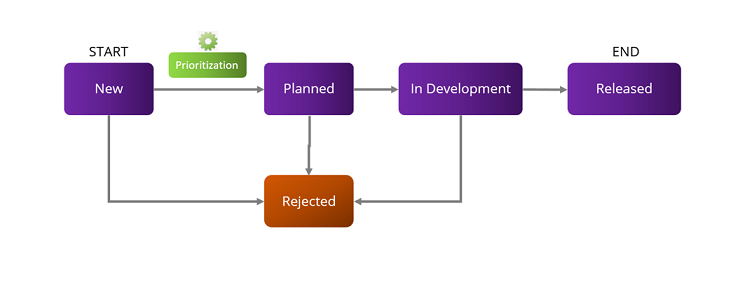 feature lifecycle
