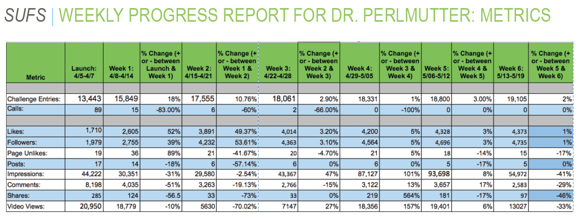 Dr. Perlmutter weekly progress reports for Shape Up For Summer