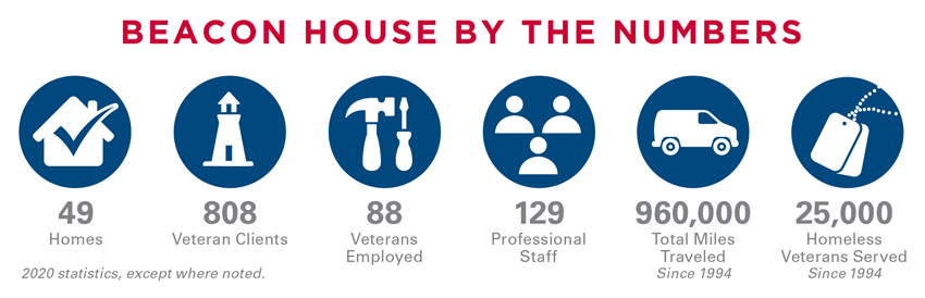 BEACON HOUSE BY THE NUMBERS