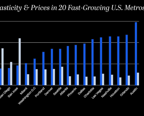 Housing elasticity and prices in 20 fast-growing U.S. metros