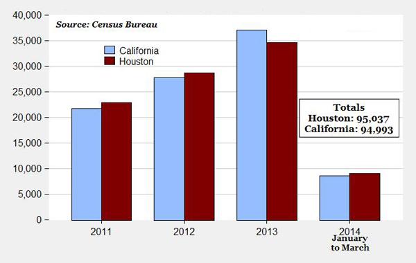Housing starts in Texas vs. California