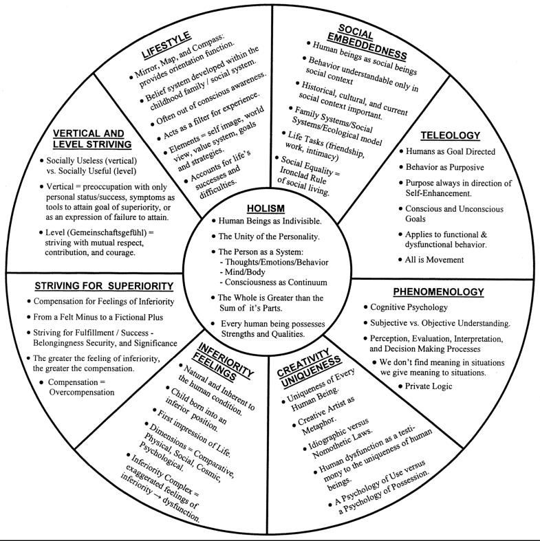theory.of_.human_.behaviour.chart_