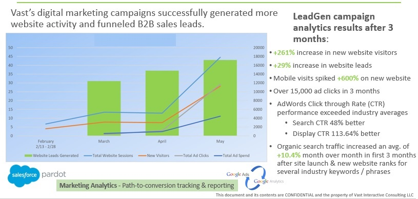 Vast-Interactive-Digital-Marketing-B2B-Lead-Gen-Campaign-Results
