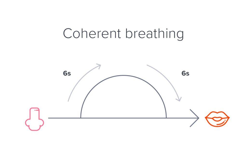 Coherent Breathing Technique