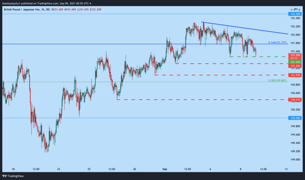 GBP/JPY hourly price chart, descending triangle