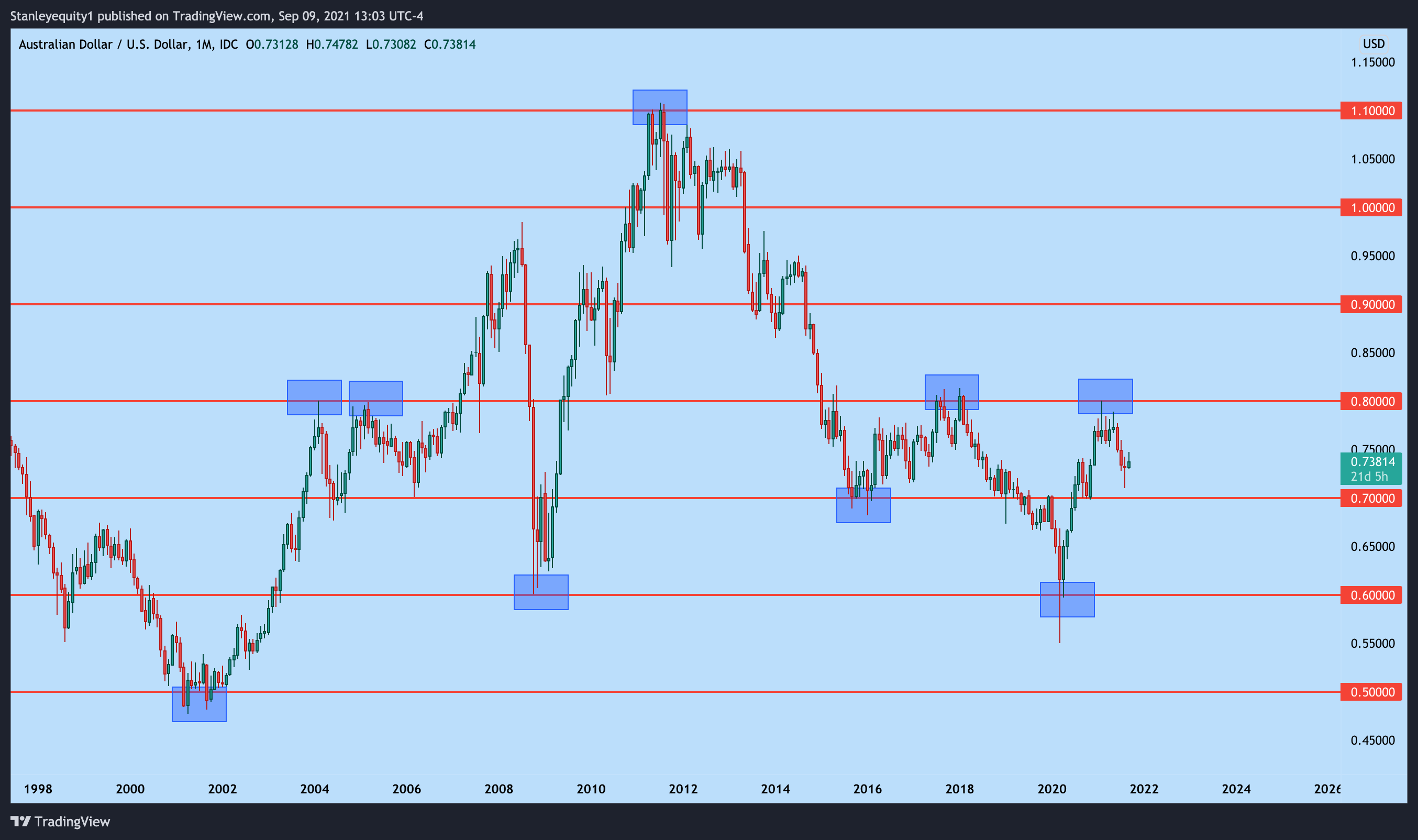 AUD/USD with psychological levels applied.