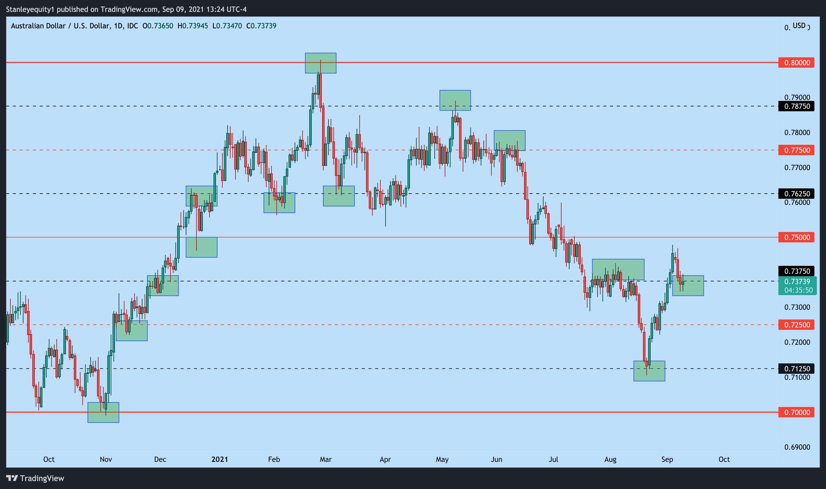 AUD/USD with psychological levels applied