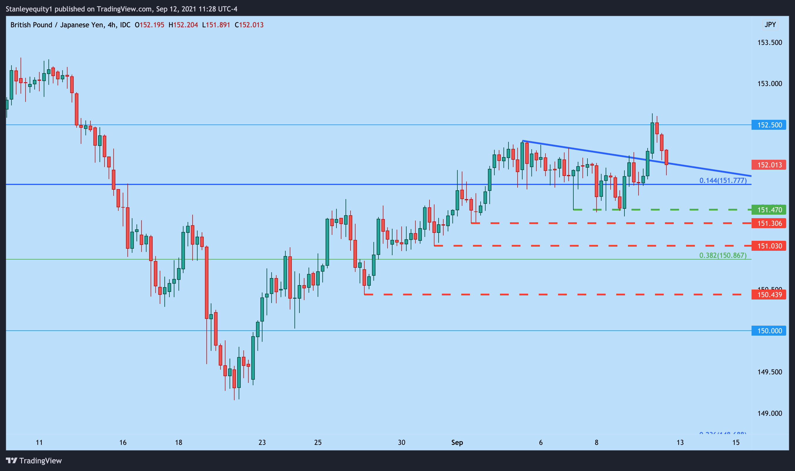 GBP/JPY Four Hour Price Chart