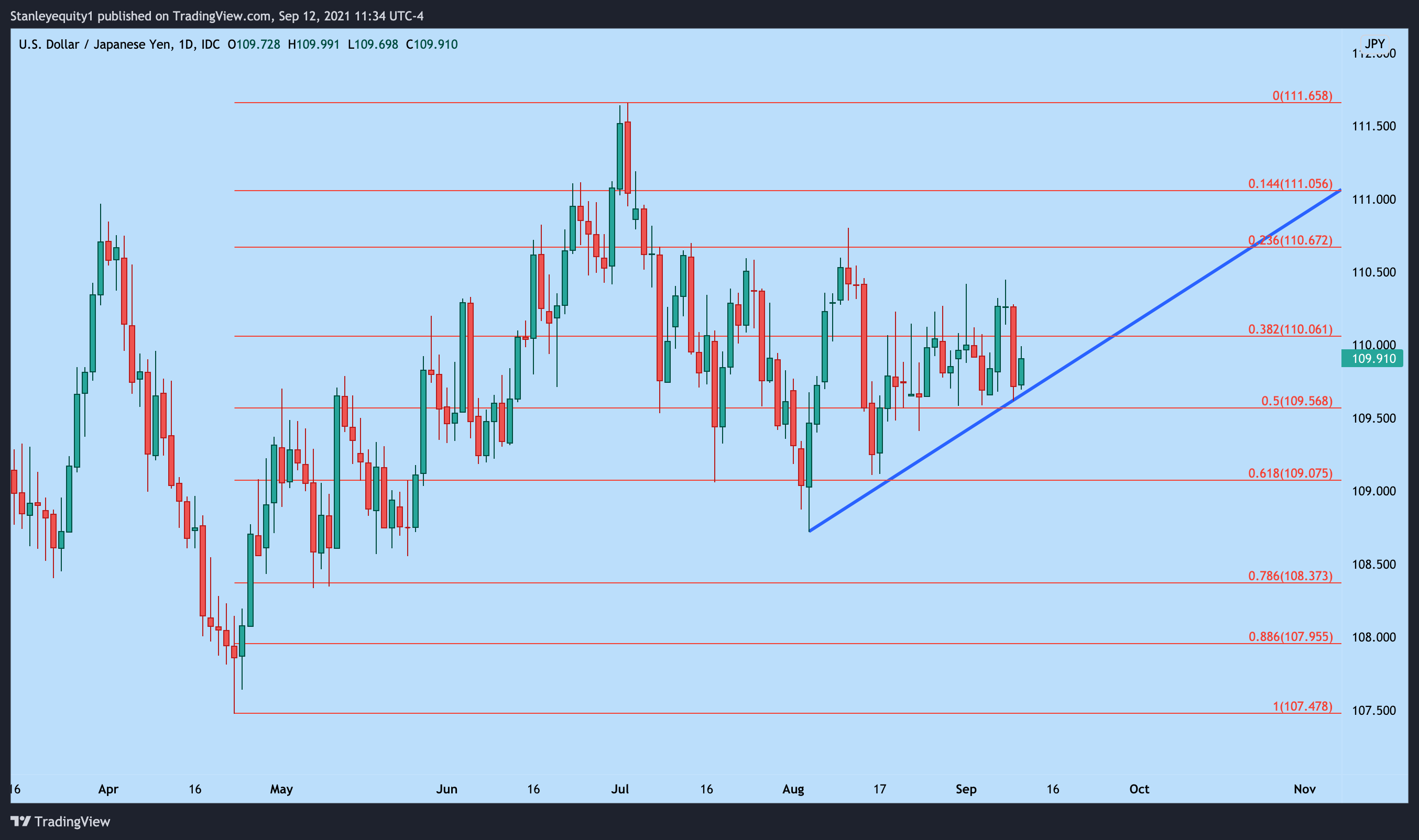 USD/JPY Daily Price Chart