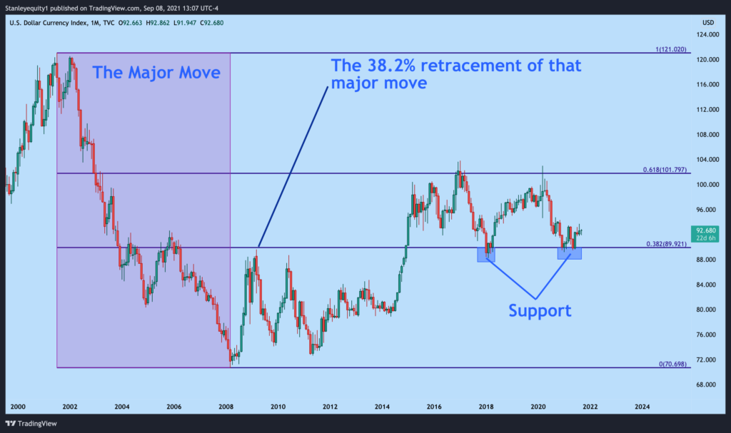 Fibonacci retracement applied to US dollar with 38.2% level identified