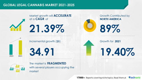Legal Cannabis Market to Record 21.39% CAGR from 2021 to 2025