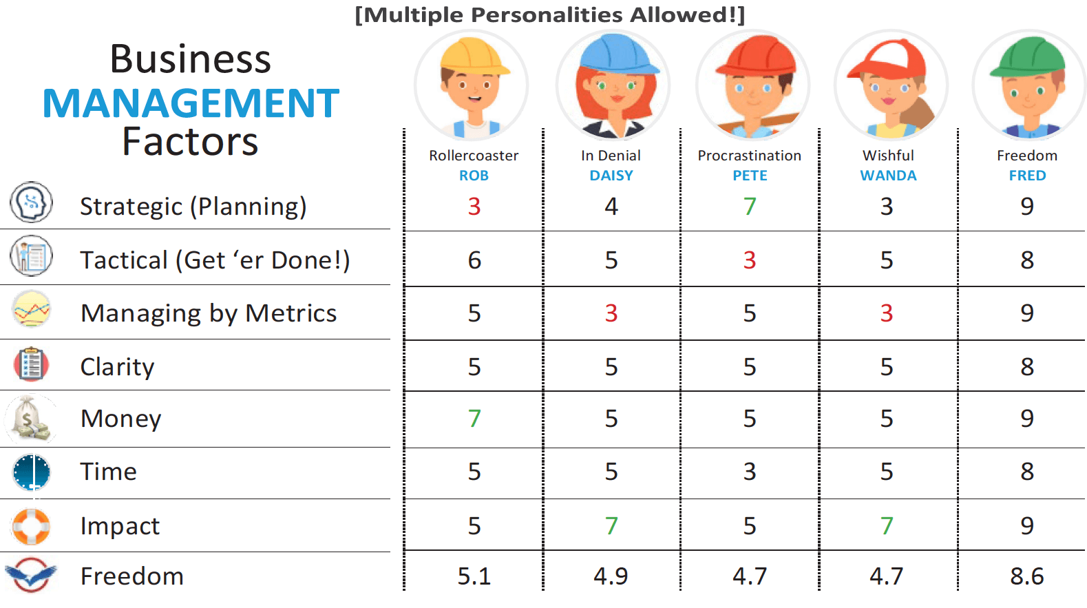 Which Business Personality Type Are You