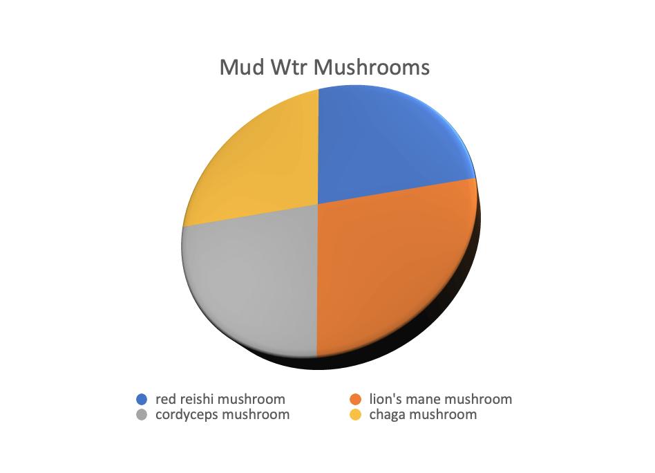 Mushrooms in MudWtr
