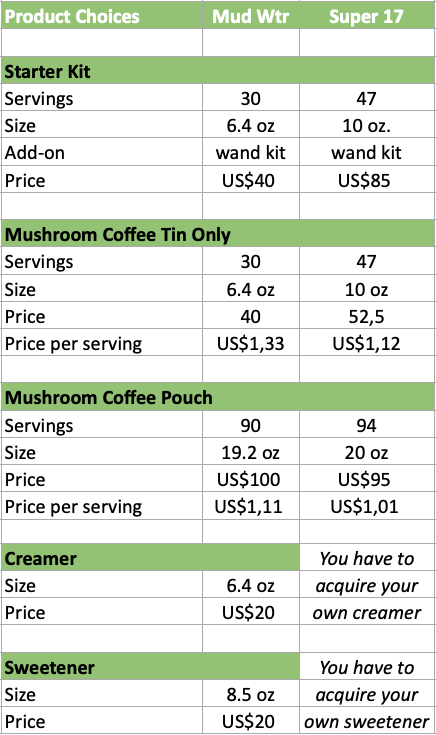 Mushroom Coffee Product choices