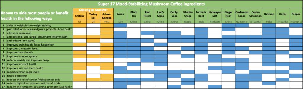 Mushroom Coffee Health Benefits Based On The Ingredients