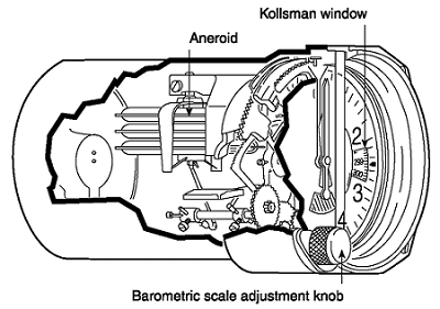 Internal components of an altimeter