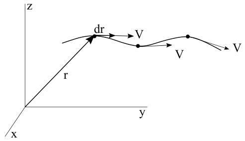 A streamline in a fluid flow