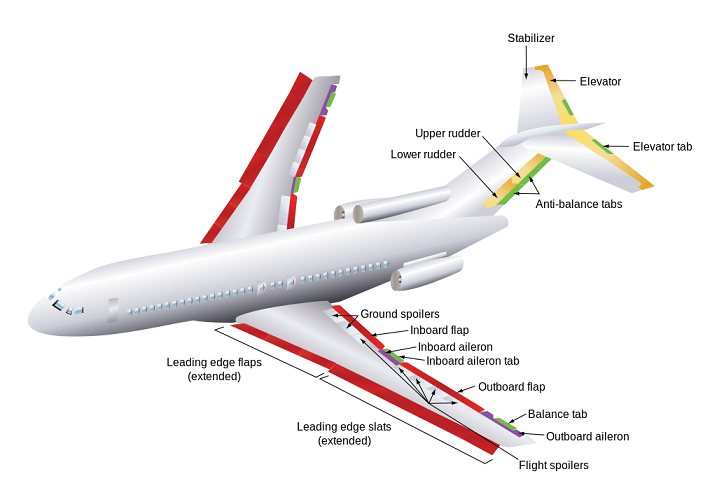 Flaps and ailerons in an aircraft