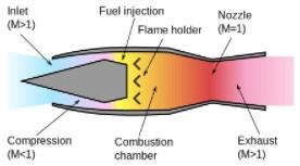 Image displaying ramjet engine parts