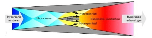 Image displaying scramjet engine parts