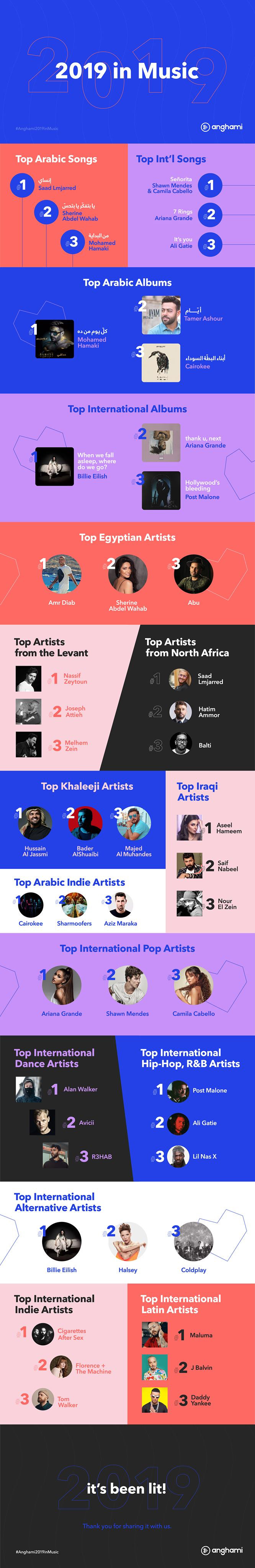 anghami in music 2019 infographic hq