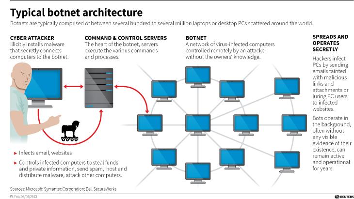 Typical botnet architecture (Source: Reuters)