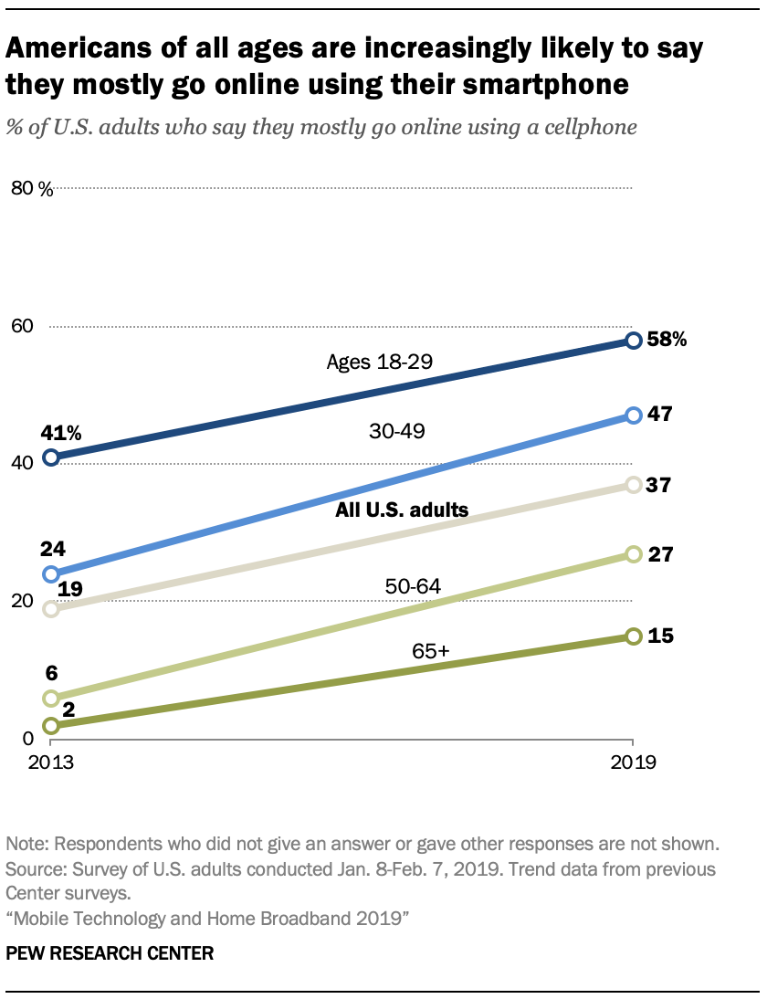 """A graph from Pew Research released in 2019 entitled """"Americans of all ages increasingly likely to say they mostly go online using their smartphone."""""""