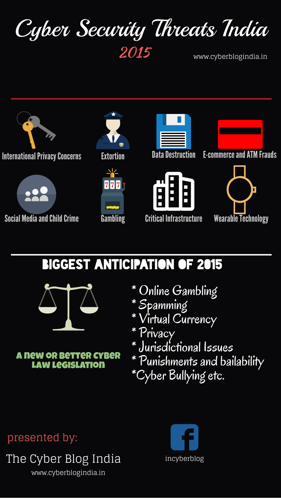 Cyber Security Threats 2015 India