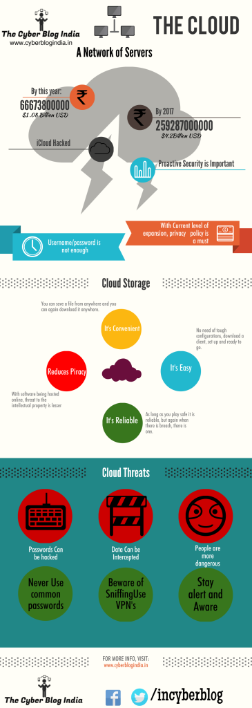 The Cloud and its Security