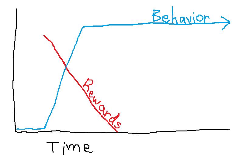 Rewards and Behavior