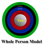 wholepersonmodel