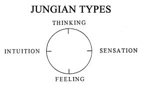 Jungian Types