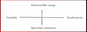 Figure 5. Jung's Synchronicity Quaternity.