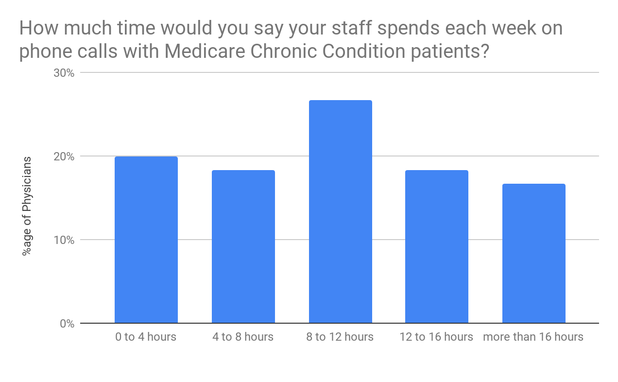 Medicare Chronic Condition Chart