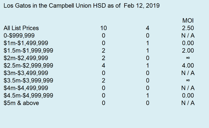 2019-2-12 Los Gatos Months of Inventory 3 - CUHSD