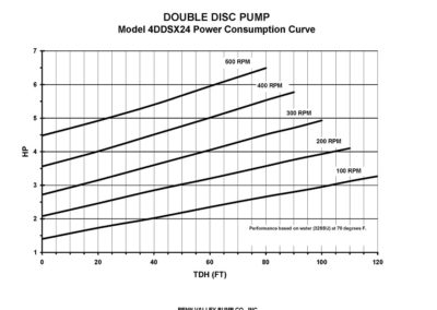 4DDSX24 Power Curve