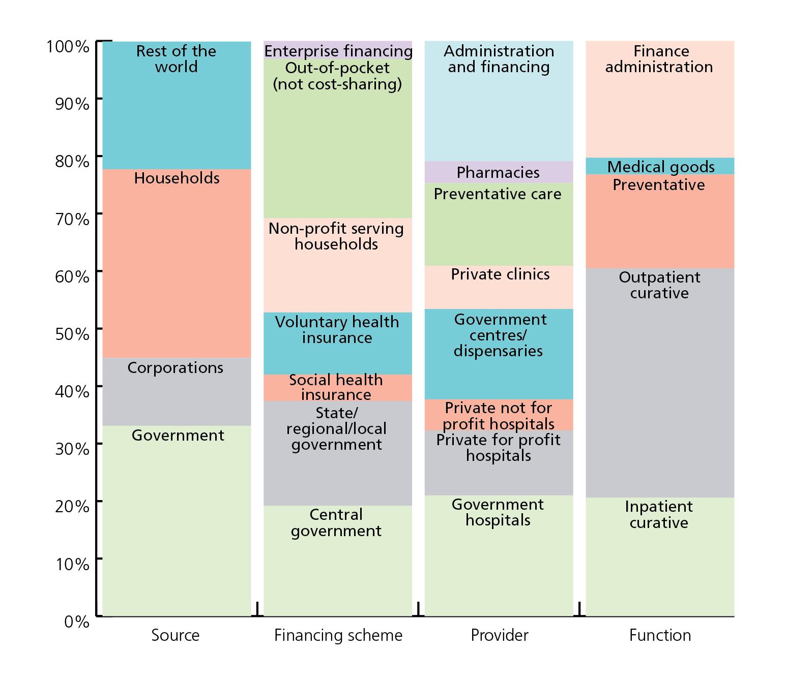 Current health expenditure for Kenya 2015/16